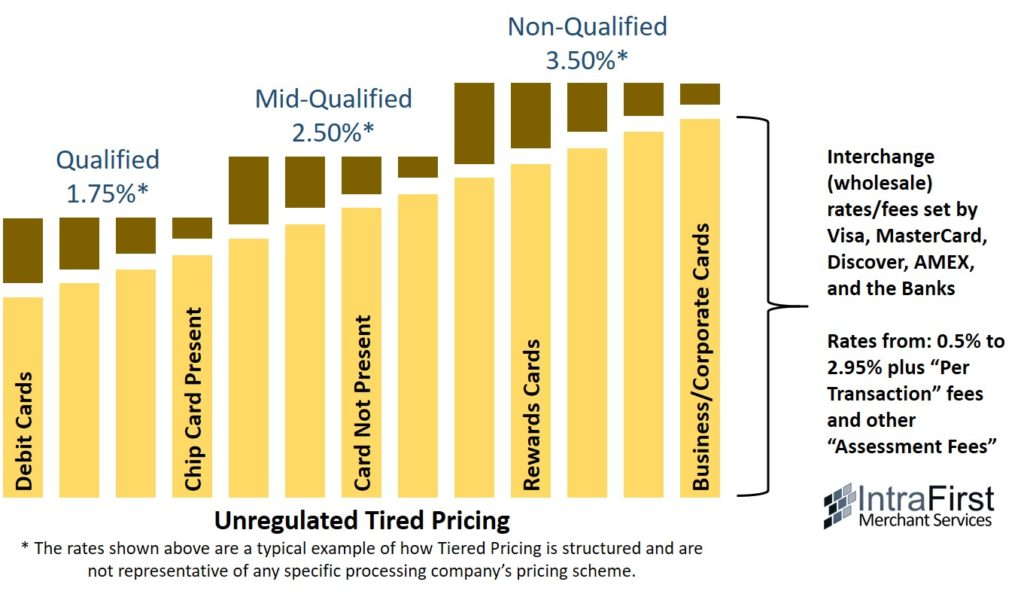 How Does Tiered Pricing Work